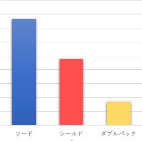 剣盾グラフ